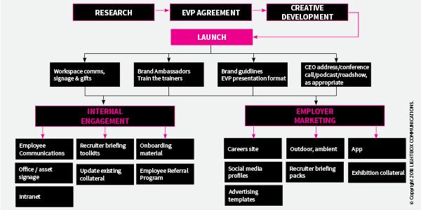 EVP RESEARCH & DEVELOPMENT | Lightbox Communications
